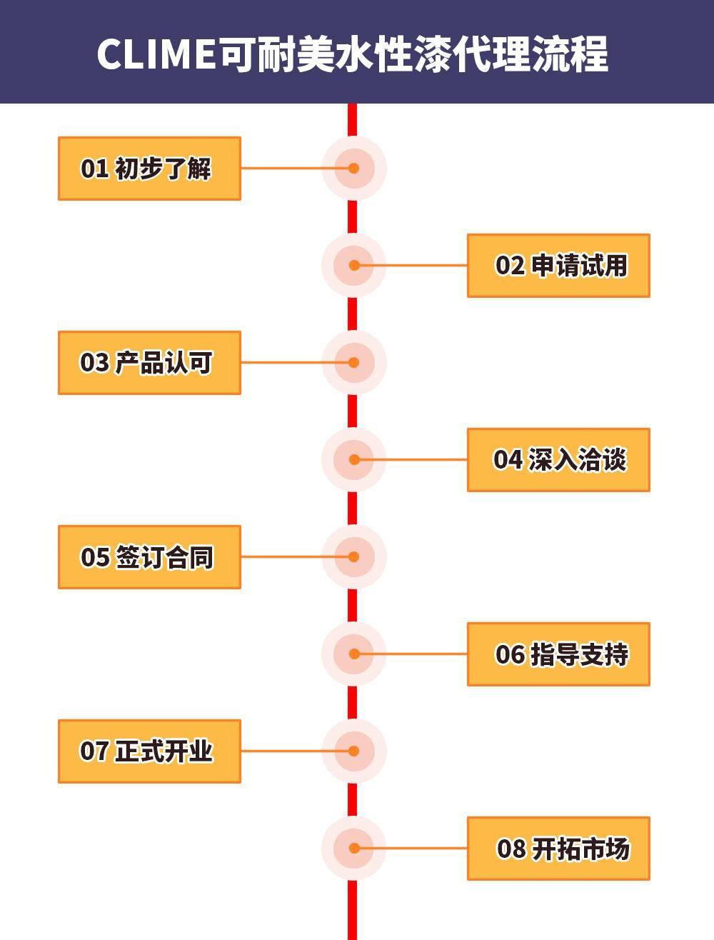 代理流程.jpg